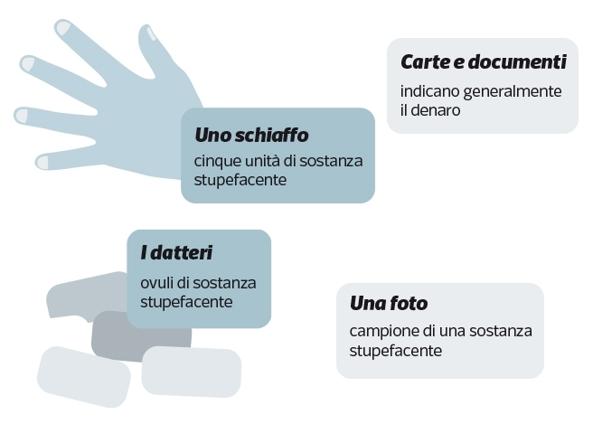 Il gergo dello spaccio di droga - Corriere.it 3e733965812