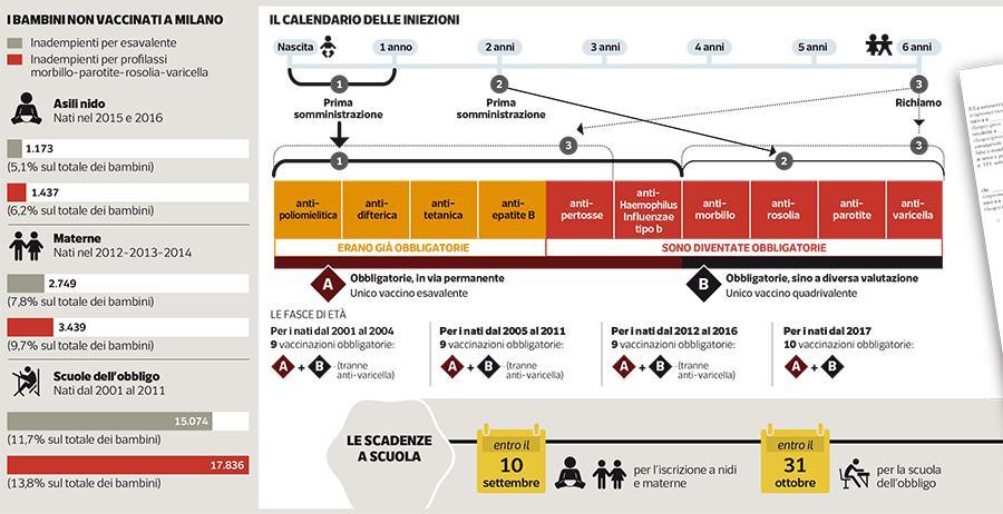 Calendario Vaccini Bambini.Vaccini Il Calendario Delle Iniezioni Corriere It