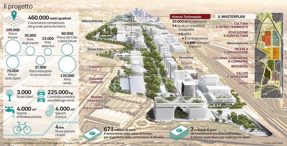 Ex area expo cos nasce la milano del futuro for Expo milano 2017