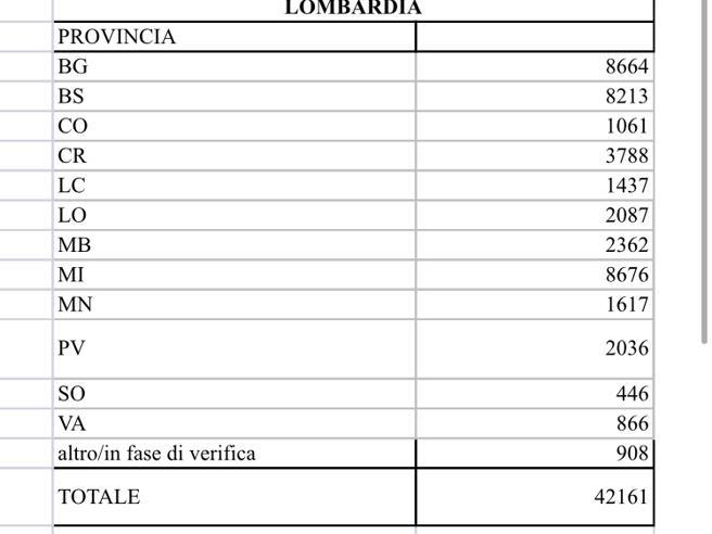 Coronavirus, i nuovi dati della Lombardia: 42.161  positivi e 6.818 morti Fontana: dati non più in salita