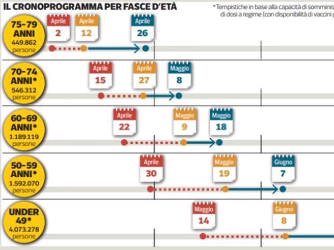 Prenotazione vaccino Covid in Lombardia con Poste Italiane oggi al via. «Tutti immunizzati entro il 18 luglio»