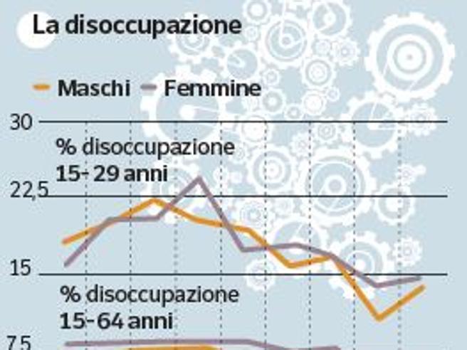 Milano, informatici, colf e operai: 350mila assunti con la crisi