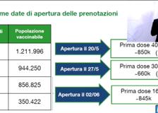 L'annuncio di Bertolaso: «Tutti i lombardi vaccinati entro le vacanze»