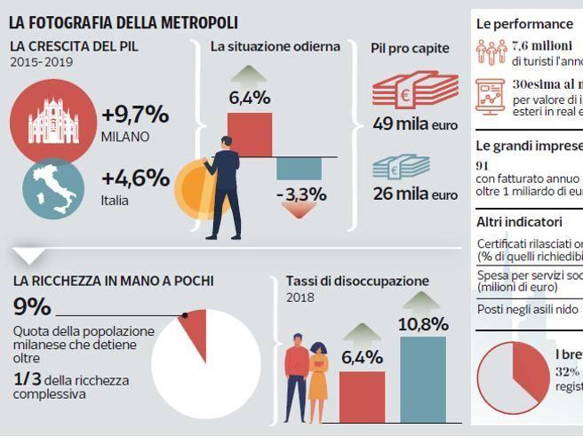 La distribuzione della ricchezza a Milano - Corriere della Sera